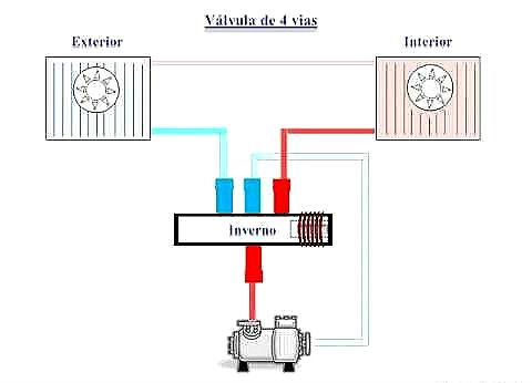 Aire acondicionado split frio calor funcionamiento for Aparatos de aire acondicionado con bomba de calor