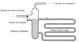 evaporador inundado