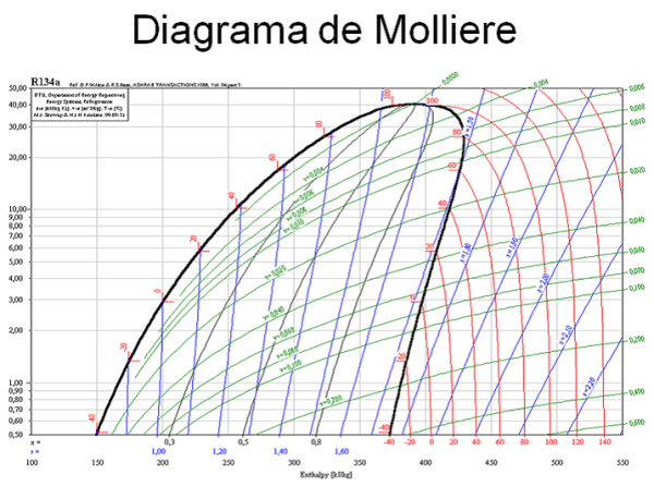diagrama de molliere