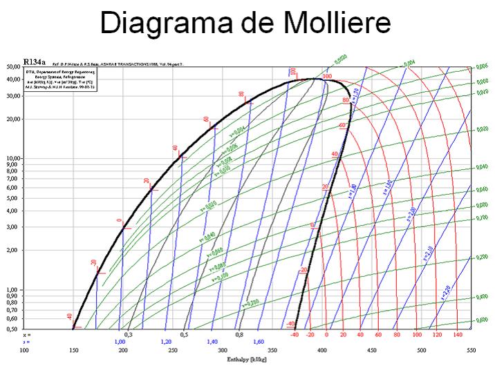 Diagrama de mollier quieres aprender a interpretarlo diagrama de mollier ccuart Gallery