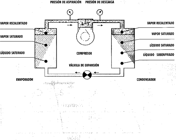 ciclo de refrigeracion en la tabla de mollier