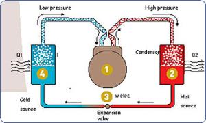 como funciona un aire acondicionado