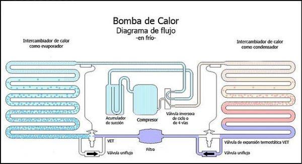 La bomba de calor qu es y c mo funciona - Bomba calor portatil ...