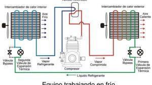 cómo funciona un aire acondicionado